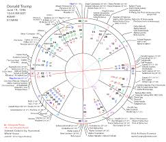 Astrological Charts Business