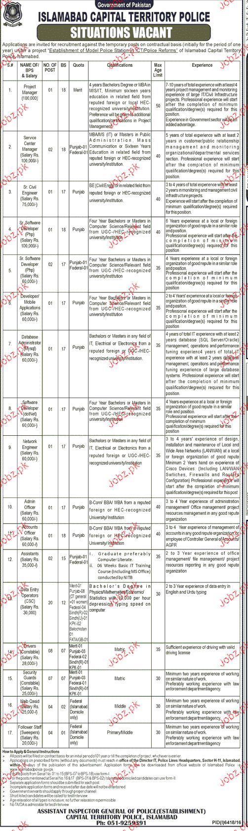 Islamabad Police Jobs
