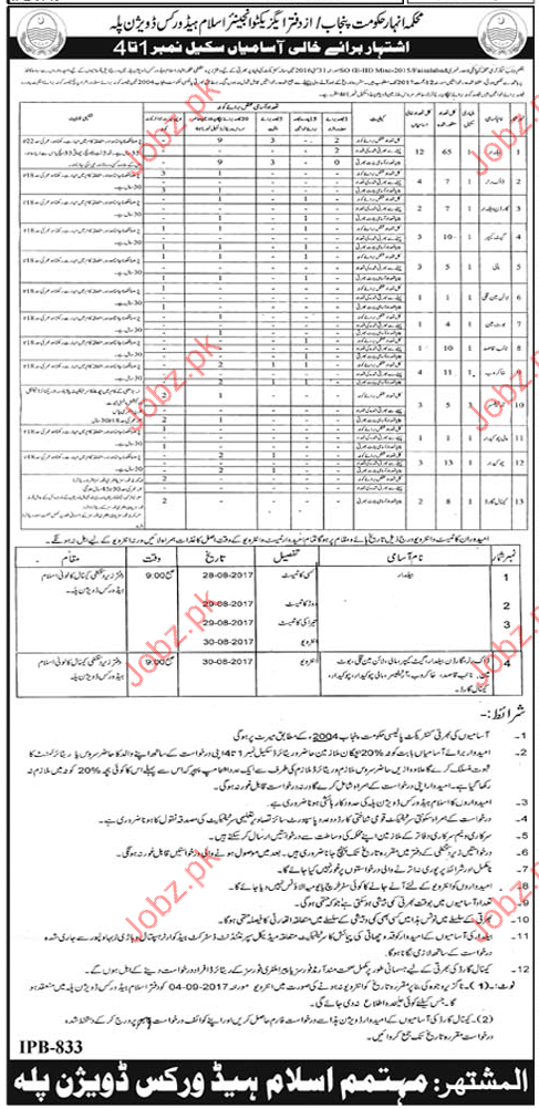 Department of Commerce Government of Punjab Jobs