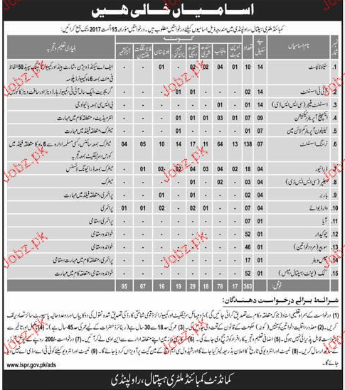 Combined Military Hospital CMH Rawalpindi Jobs 2019 Job
