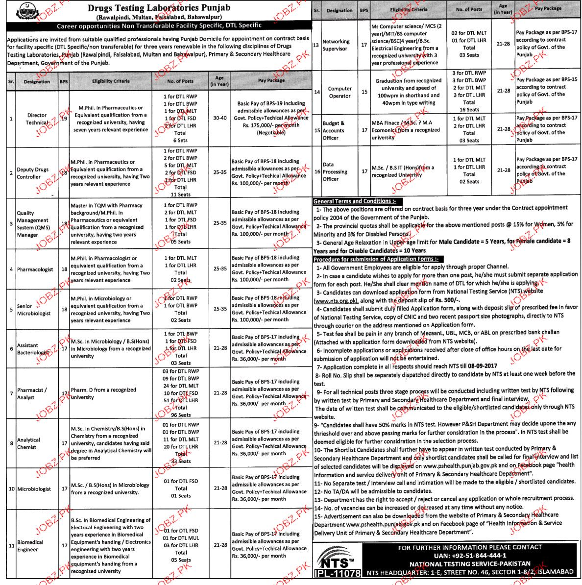 Drugs Testing Laboratories Punjab NTS Jobs