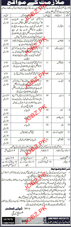 Deputy Commissioner Office Jobs