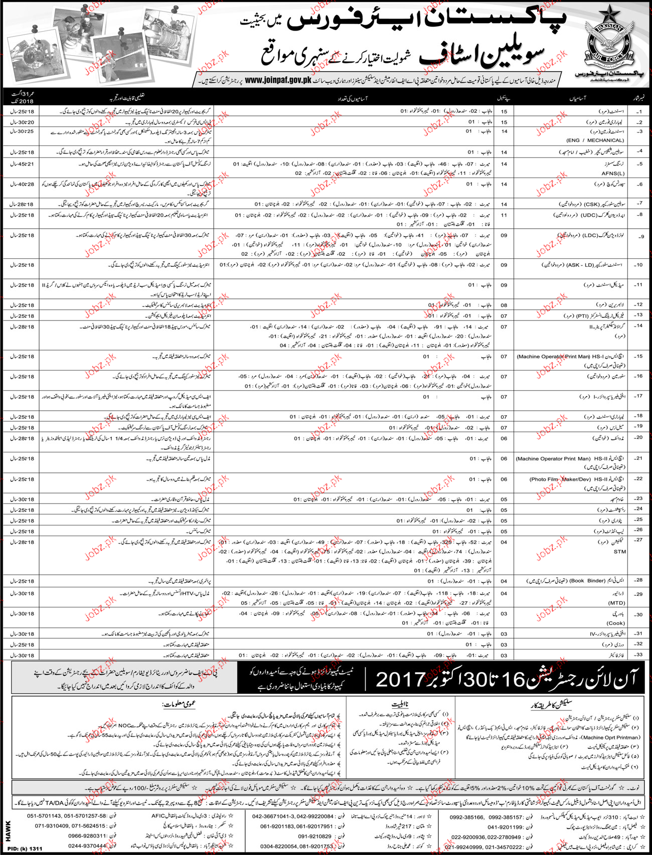 Recruitment of Civilian Staff in Pakistan Air Force PAF