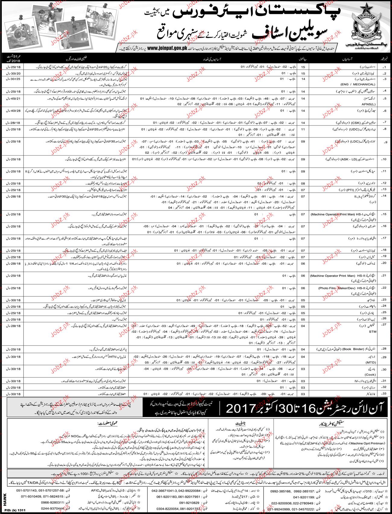 PAF Civilian Jobs 2017 joinpaf.gov.pk