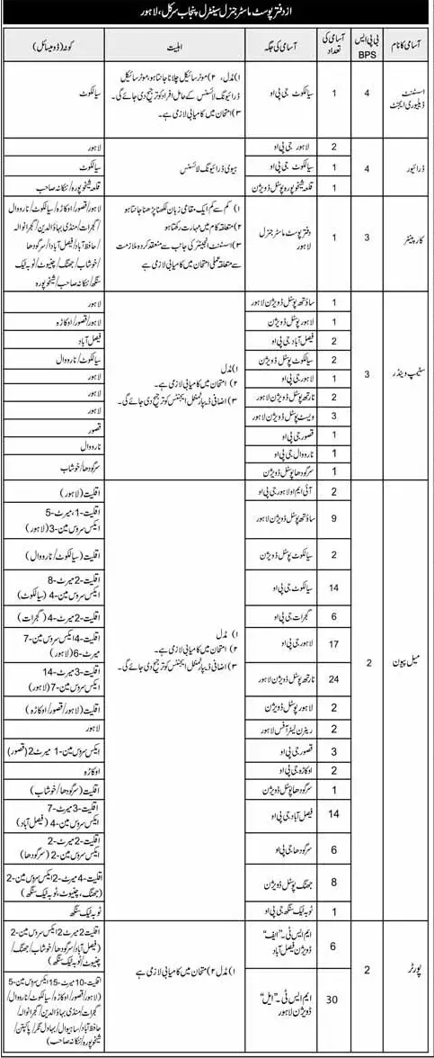 Pakistan Post Office Post Master General Central Punjab Jobs