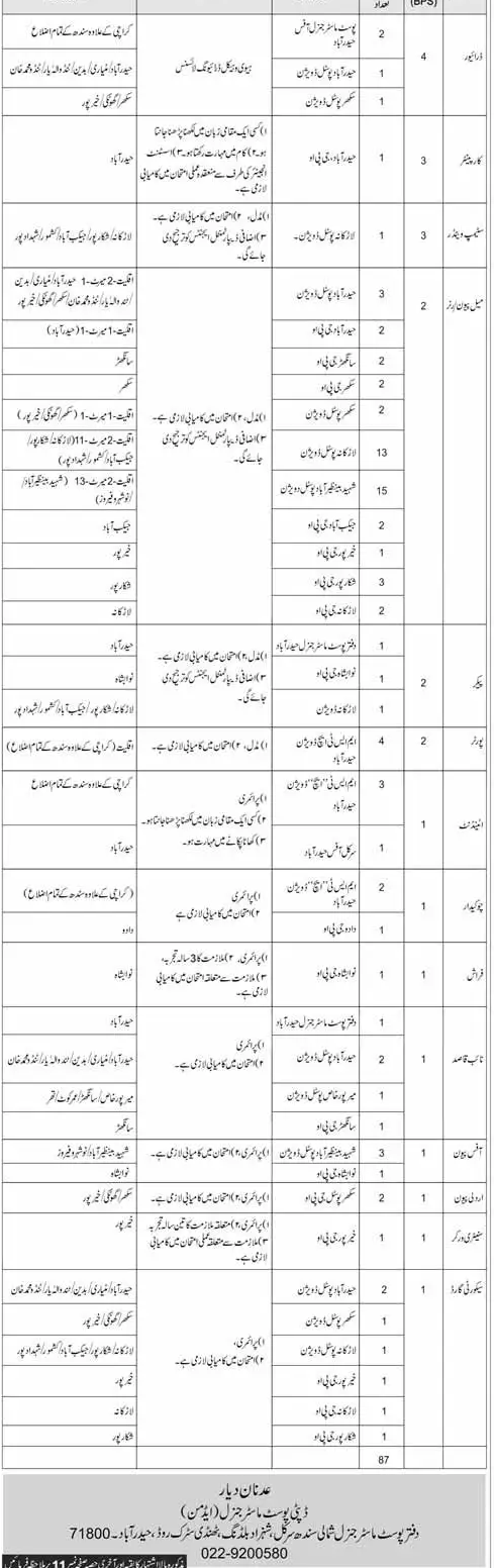 Pakistan Post Office Postmaster General Hyderabad Jobs