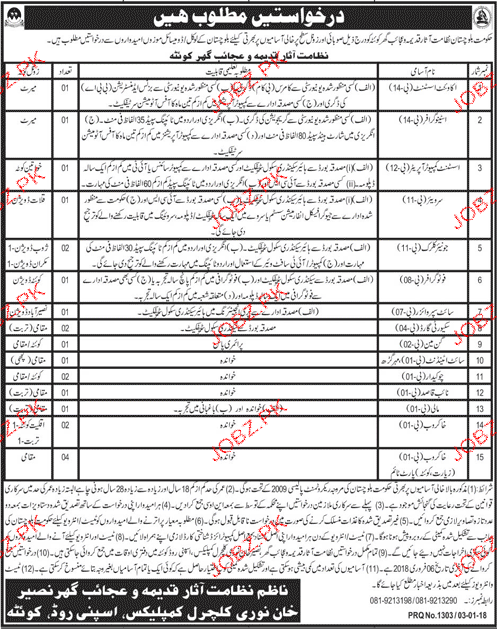 Balochistan Archaeology & Museums  Department Jobs