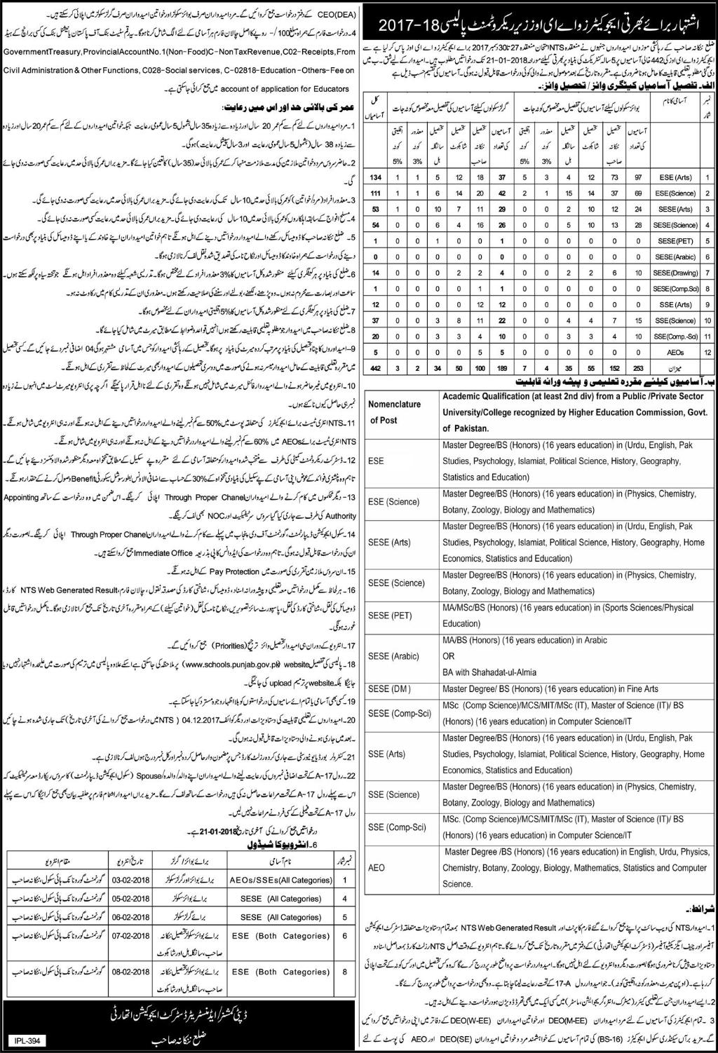 Punjab Education Department Educators/AEO Recruitment 2018
