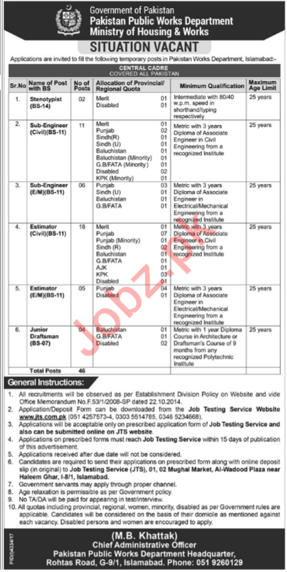 Ministry of Housing & Works MOHW Islamabad Jobs 2018