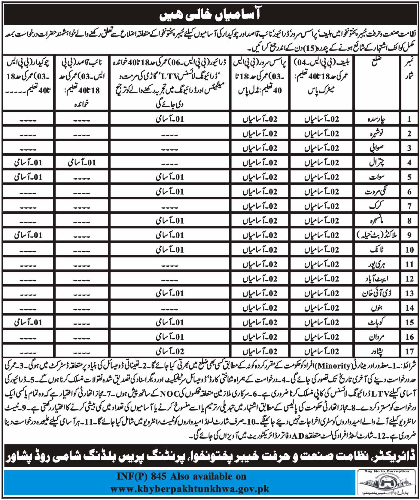 Ministry of Industries and Production KPK Jobs