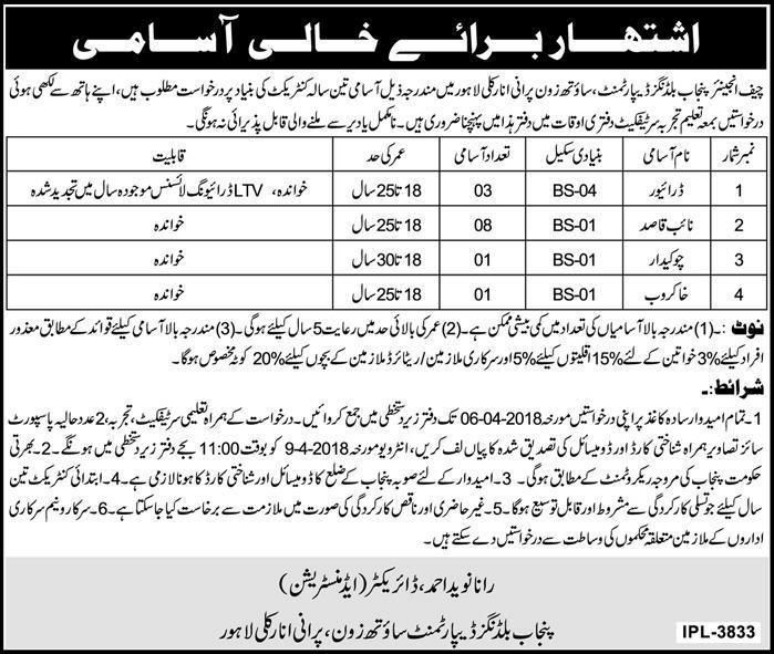 Punjab Buildings Department South Zone Jobs