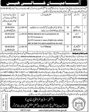 District and Session Judge Buner Jobs