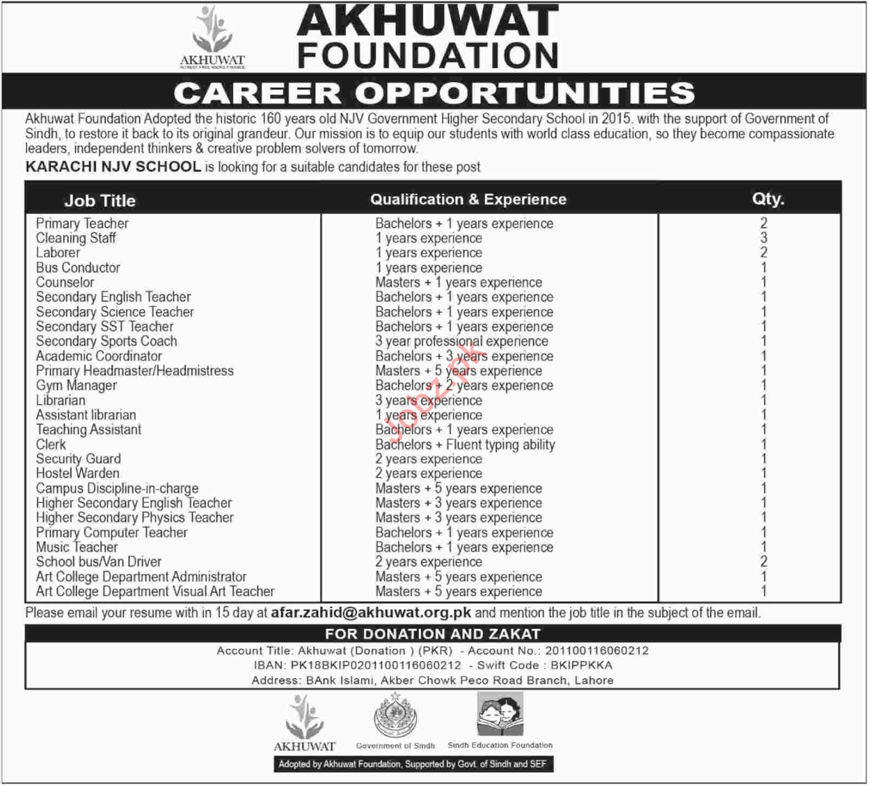 Akhuwat Foundation Karachi Jobs 2018 for Teachers