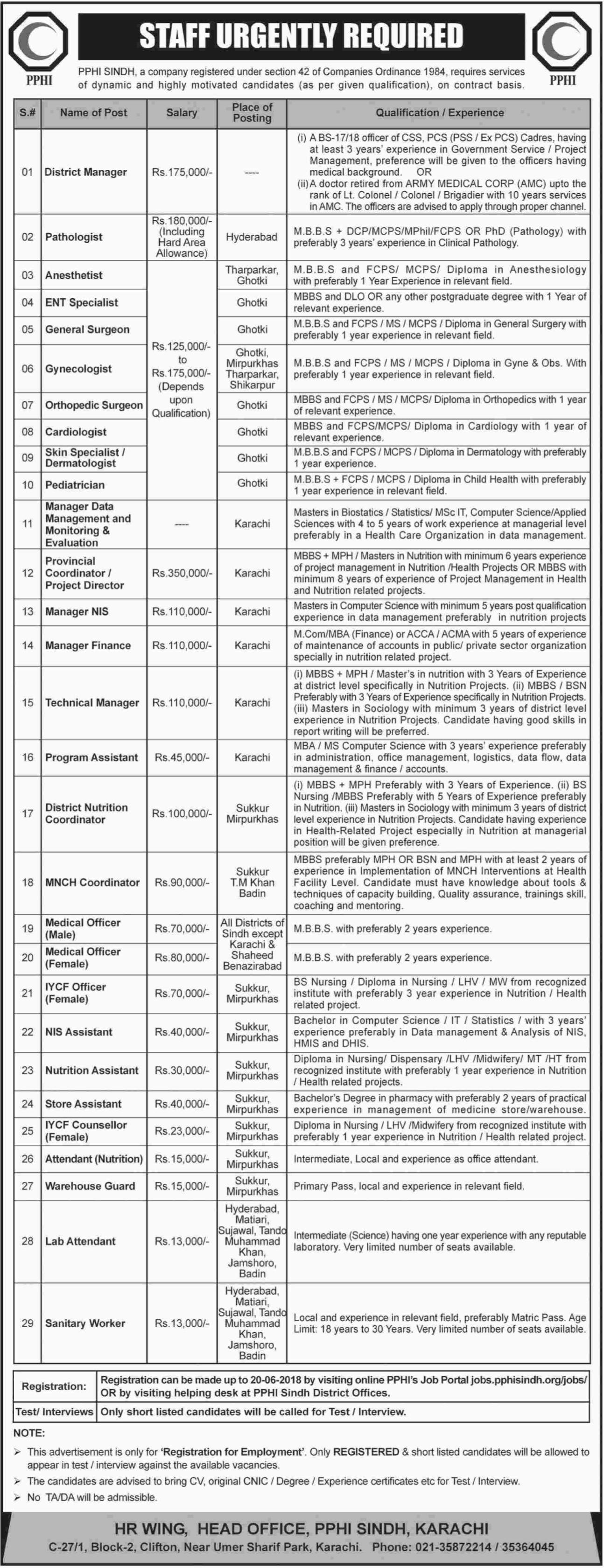 PPHI Sindh Jobs In Hyderabad, Tharparkar, Ghotki, Karachi