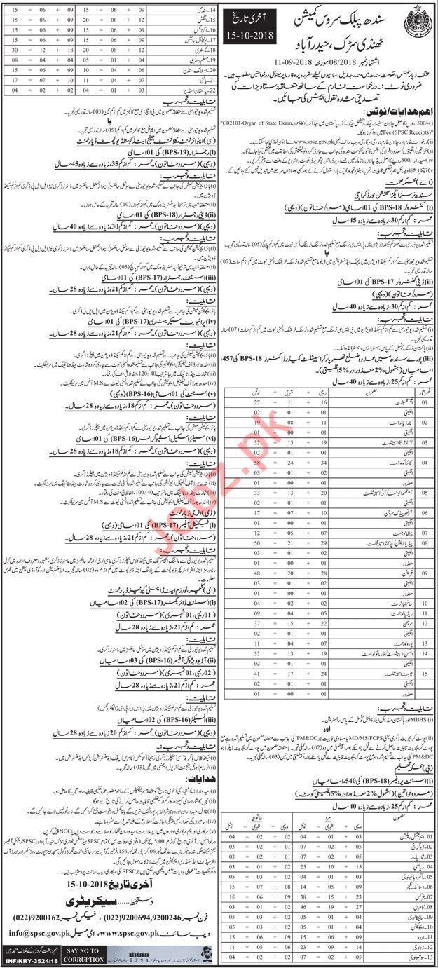 Sindh Public Service Commission SPSC Controller Jobs