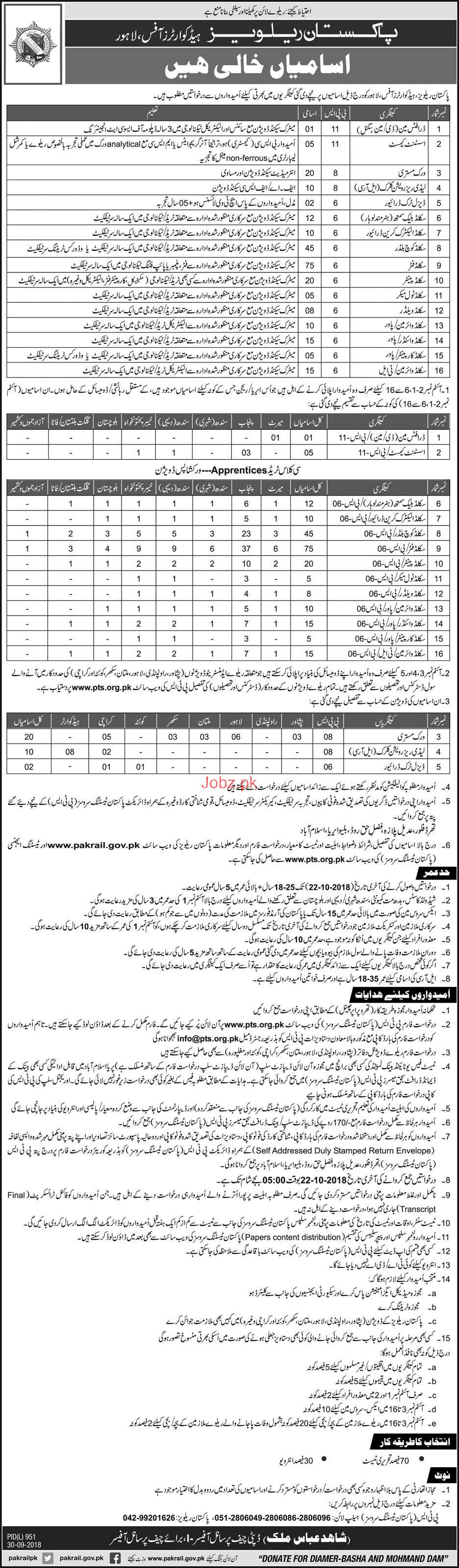 Recruitment in Pakistan Railways