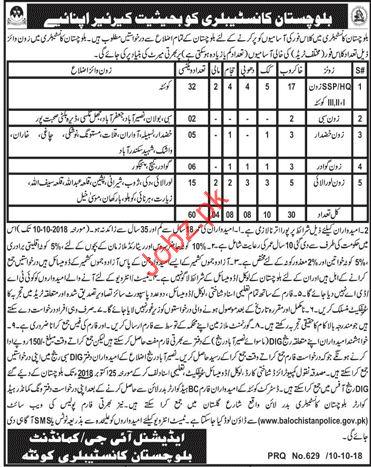 Sweeper Jobs in Balochistan Constabulary