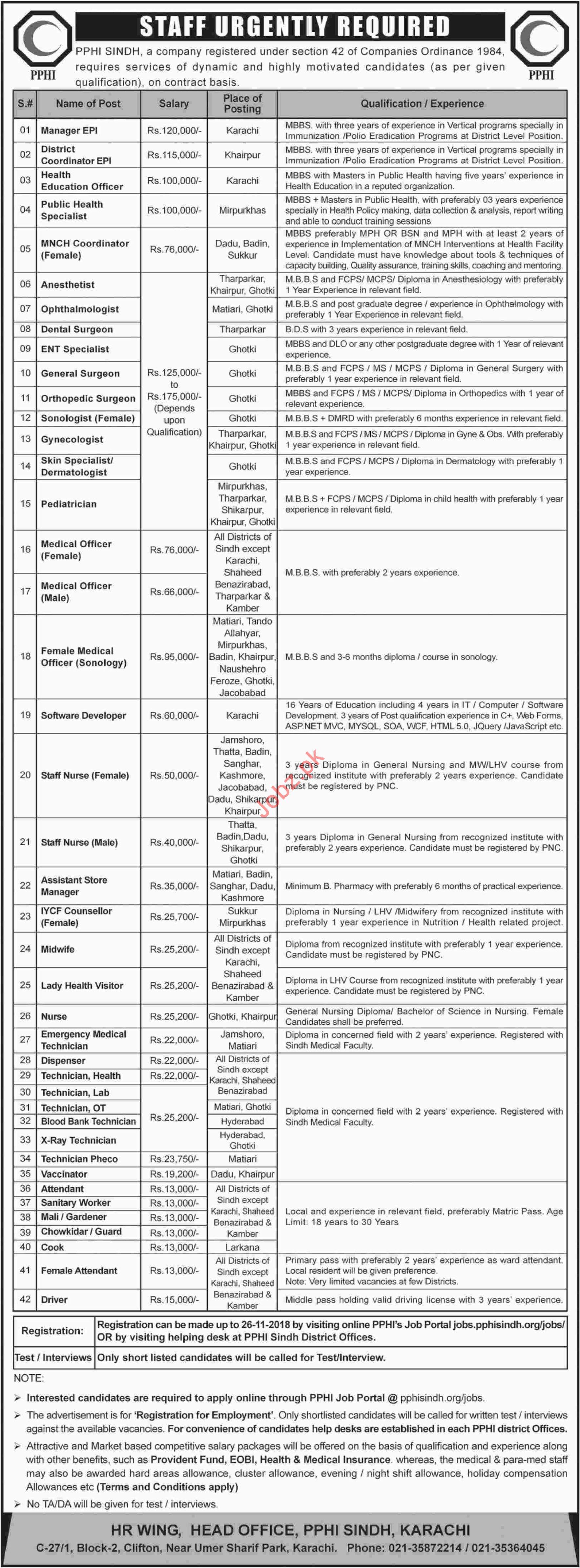 PPHI Sindh Jobs 2018 for Medical Officers, Surgeons & Nurses