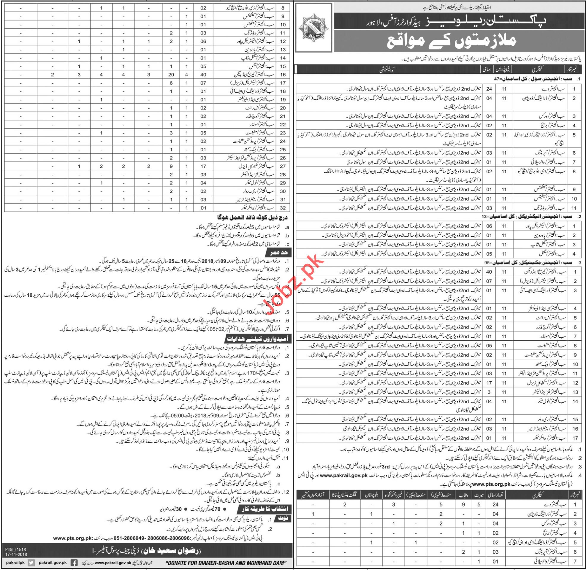 Pakistan Railways Headquarters Office Lahore Jobs 2018