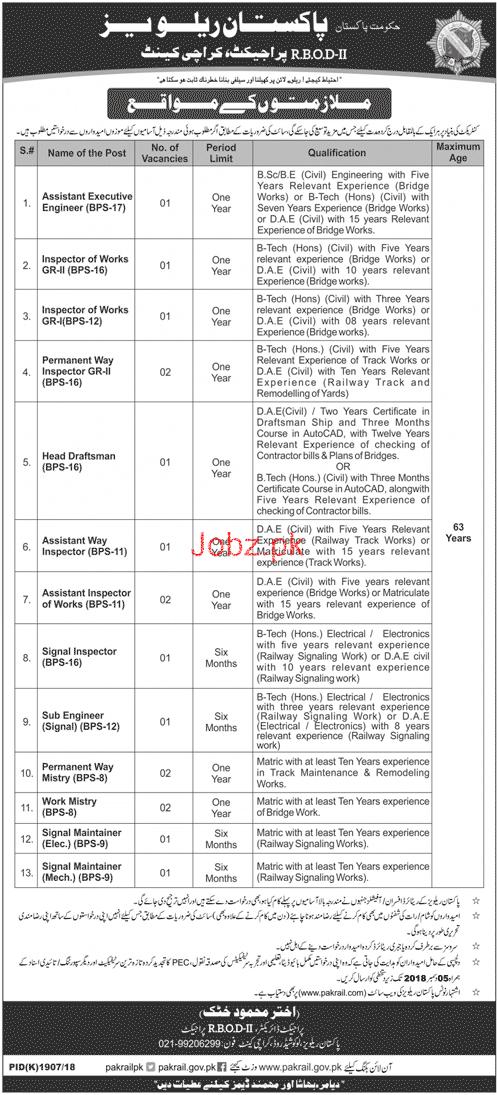 Recruitment in Pakistan Railway