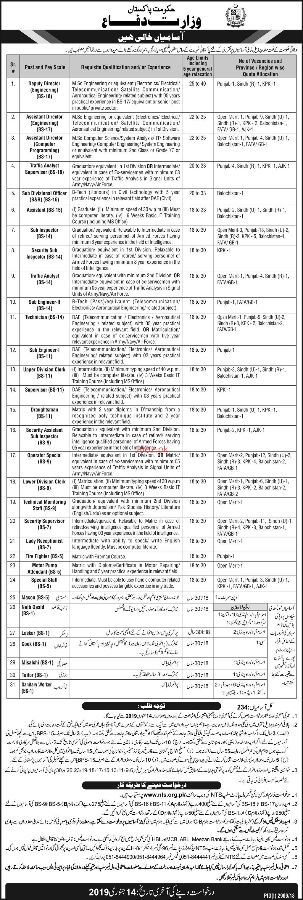 Ministry of Defence Government of Pakistan Jobs