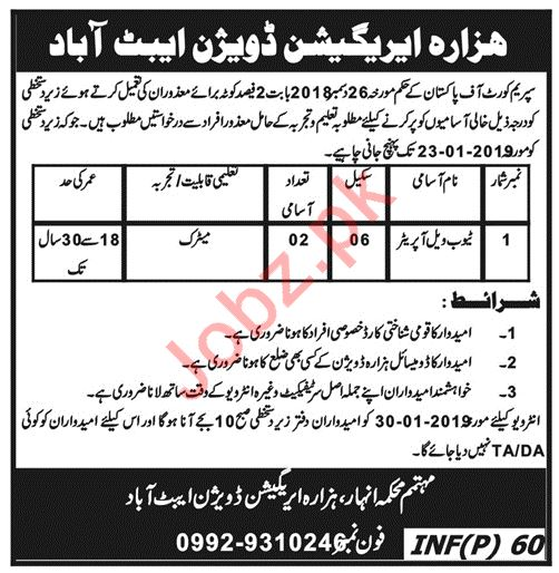 Irrigation Division Abbottabad Jobs for Tube Well Operators