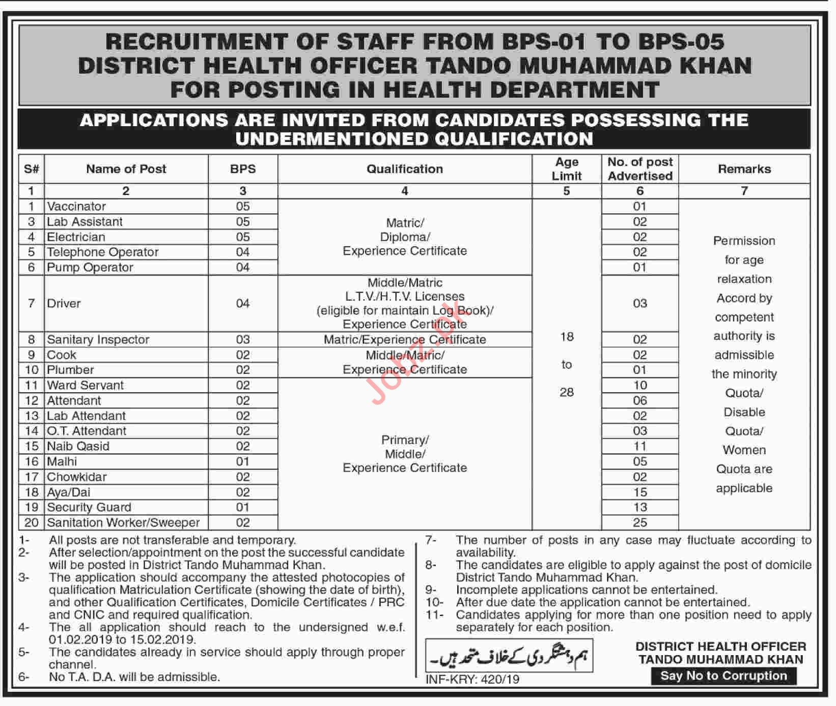 District Health Department Tando Muhammad Khan Jobs 2019