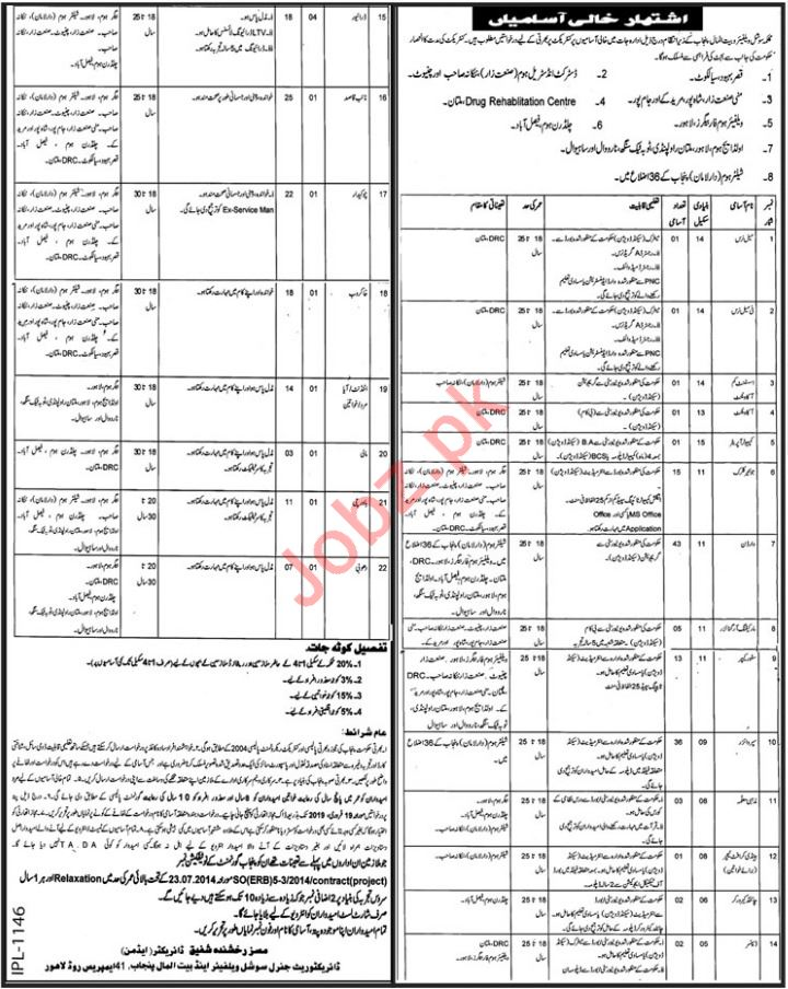 Social Welfare & Bait ul Maal Punjab Job Opportunities