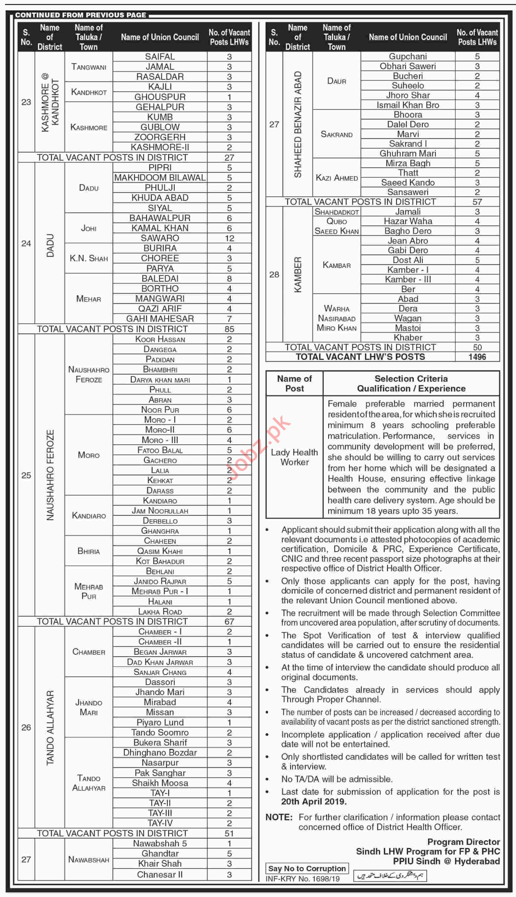 Family Planning & Primary Health Care Sindh Jobs for LHWS