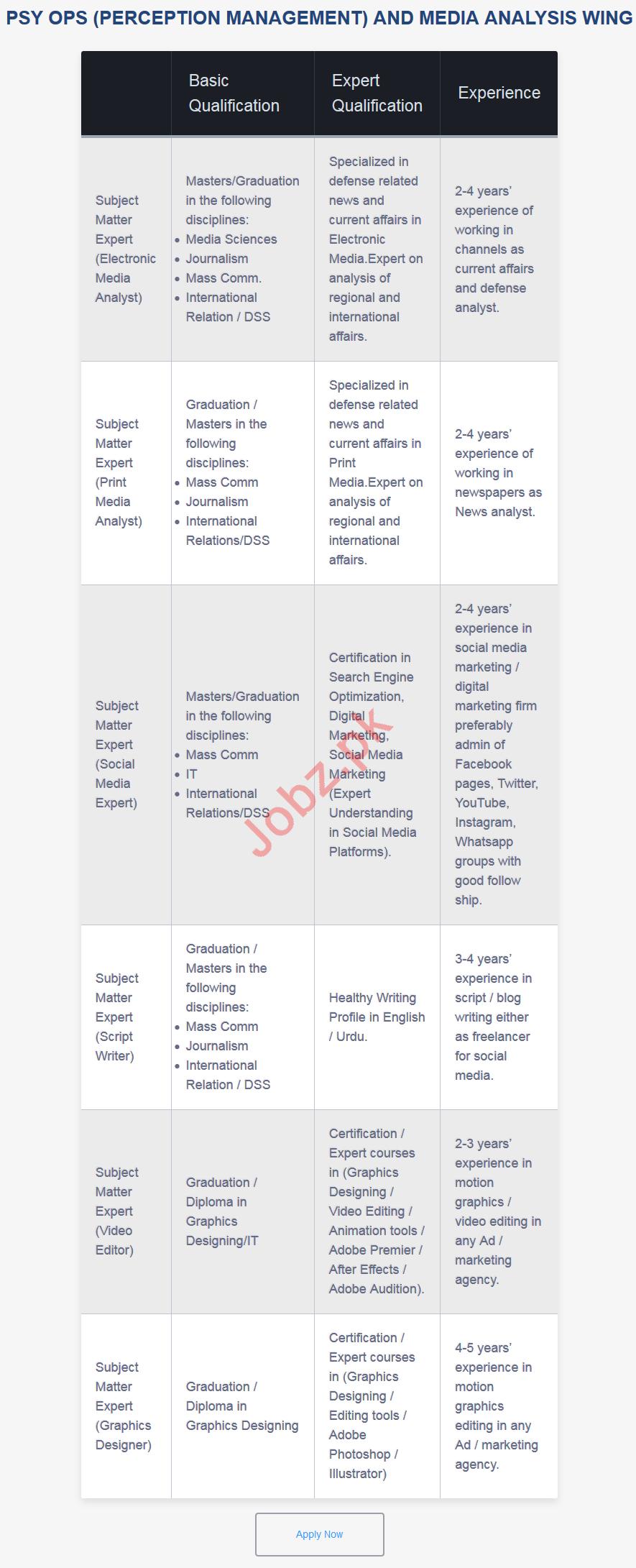 Bahria Enterprise Systems Media Analyst Jobs 2019