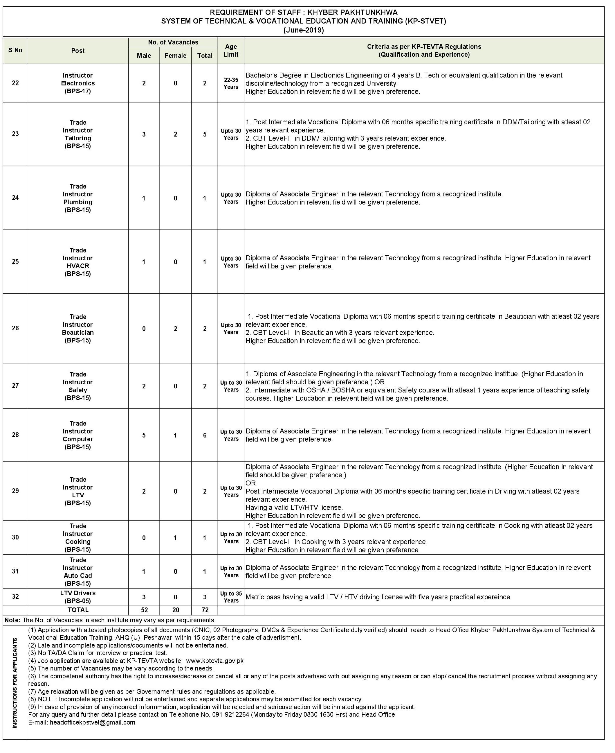 System Of Technician & Vocational Education & Training Jobs
