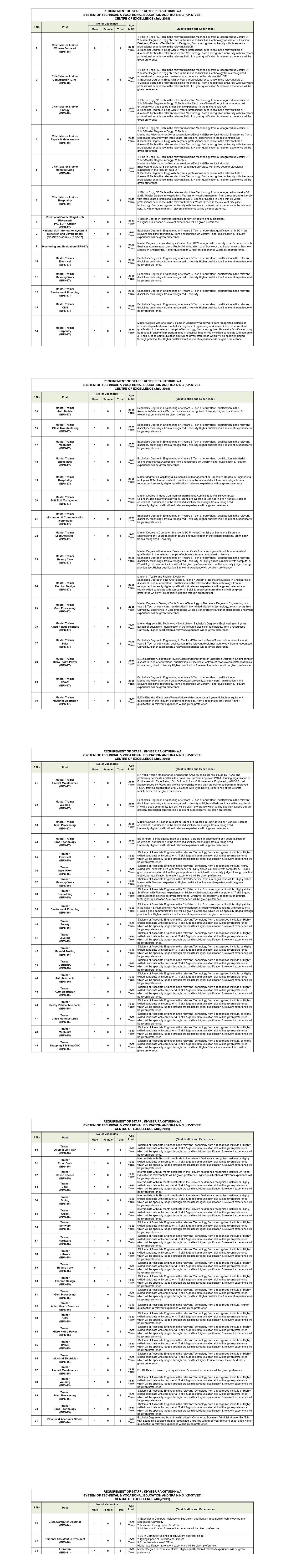 Khyber Pakhtunkhwa STVET Jobs 2019