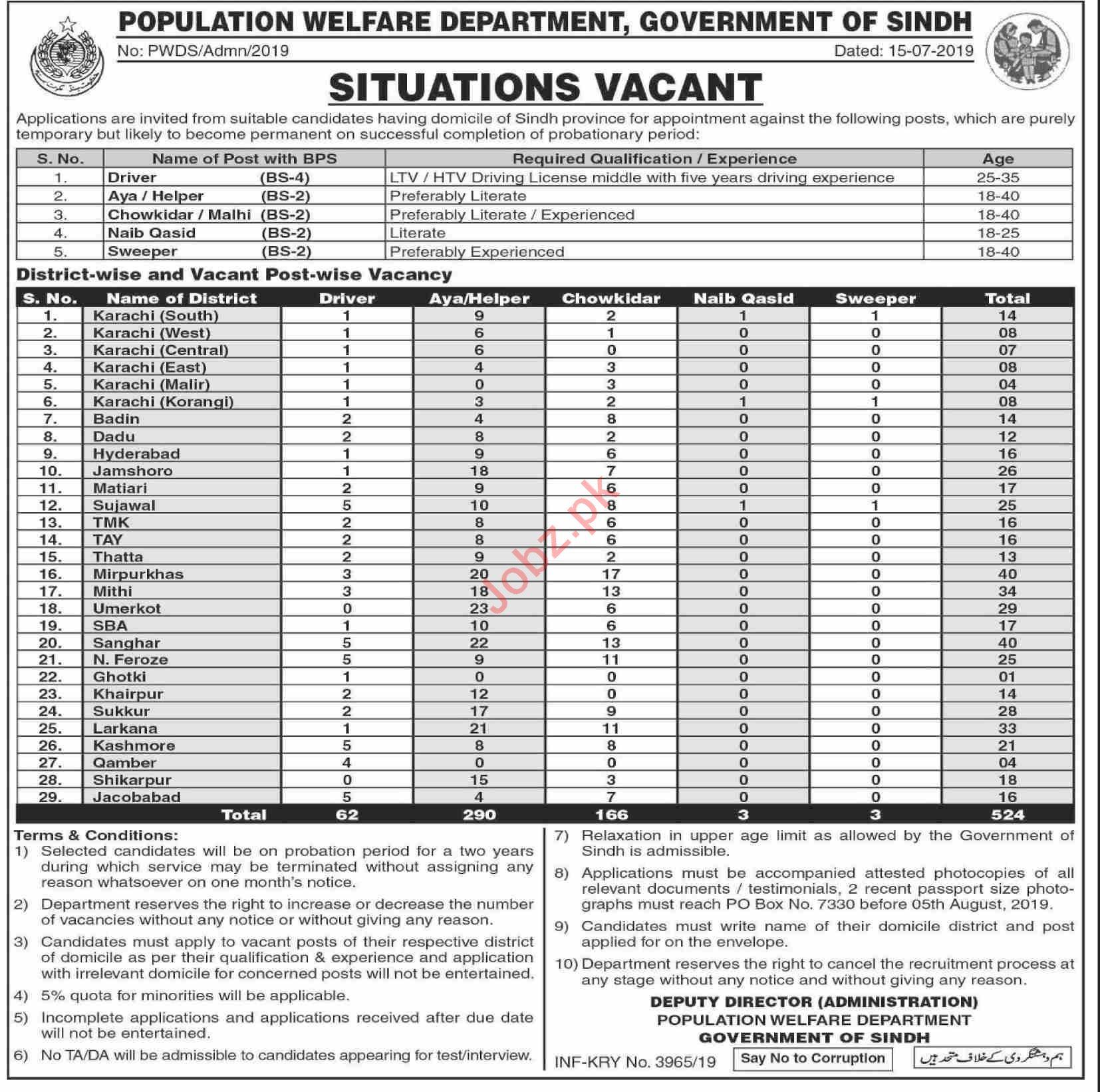 Population Welfare Department PWD Sindh Jobs 2019