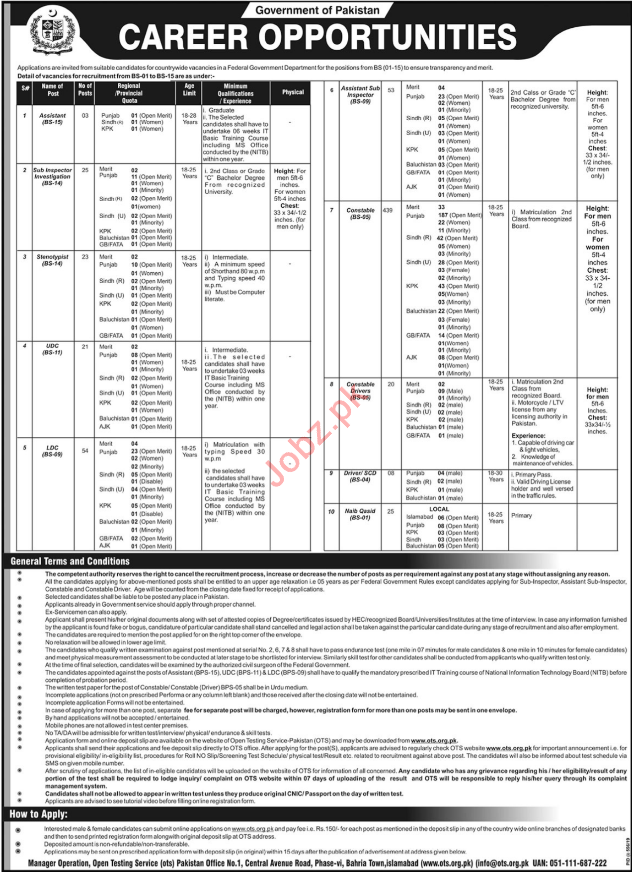 Federal Government Department Jobs 2019 in Islamabad