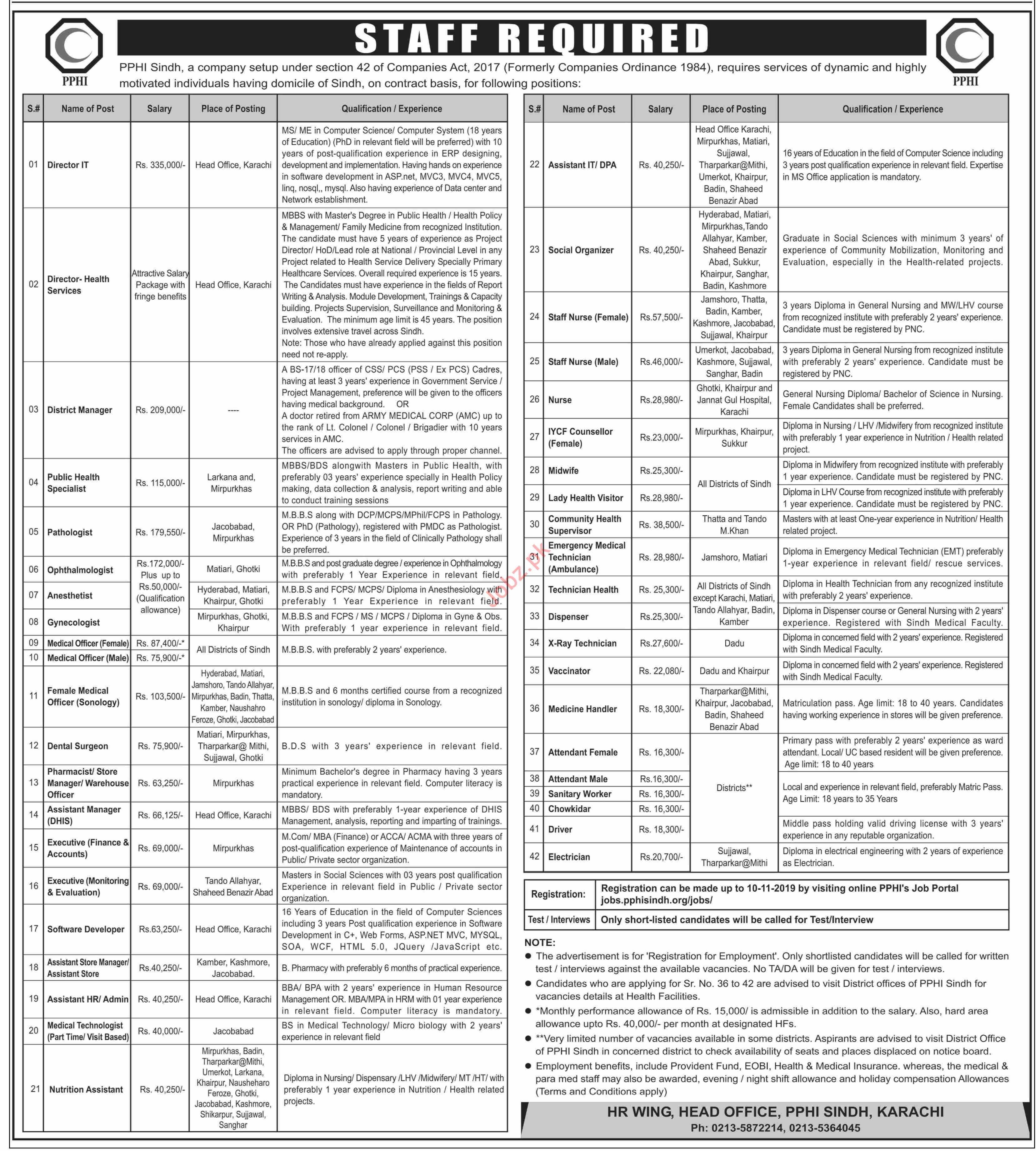 PPHI Sindh Jobs 2019 for Director & Medical Officers