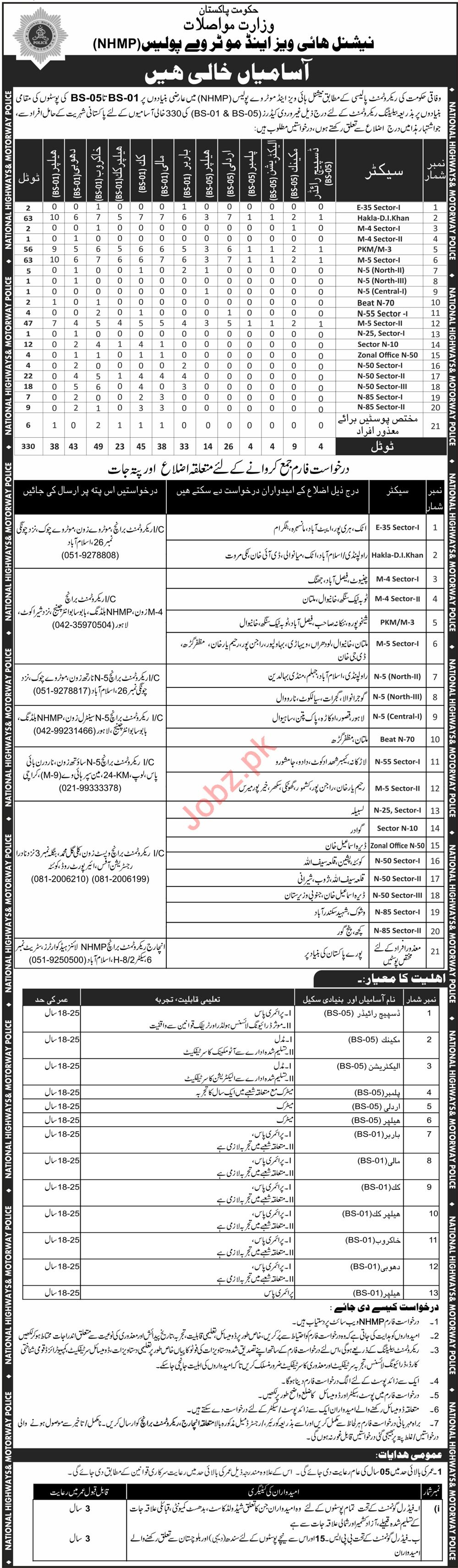 Ministry of Communications NHMP Jobs 2019