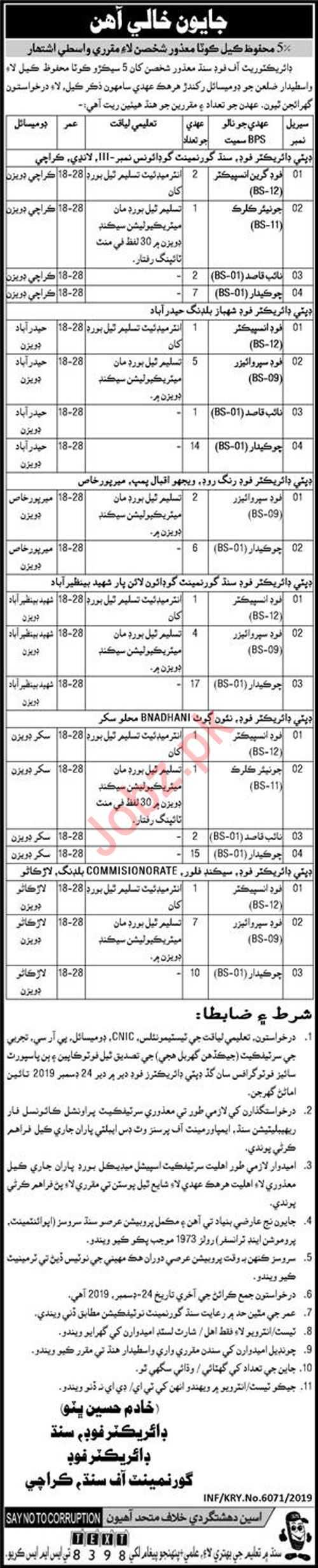 Directorate of Food Sindh Jobs 2020
