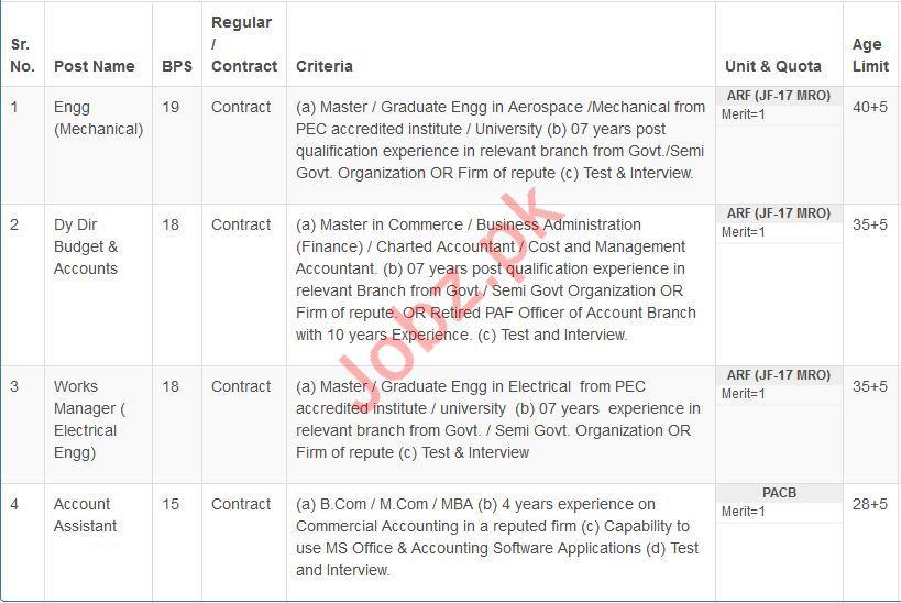 Pakistan Aeronautical Complex PAC Jobs In Kamra Attock