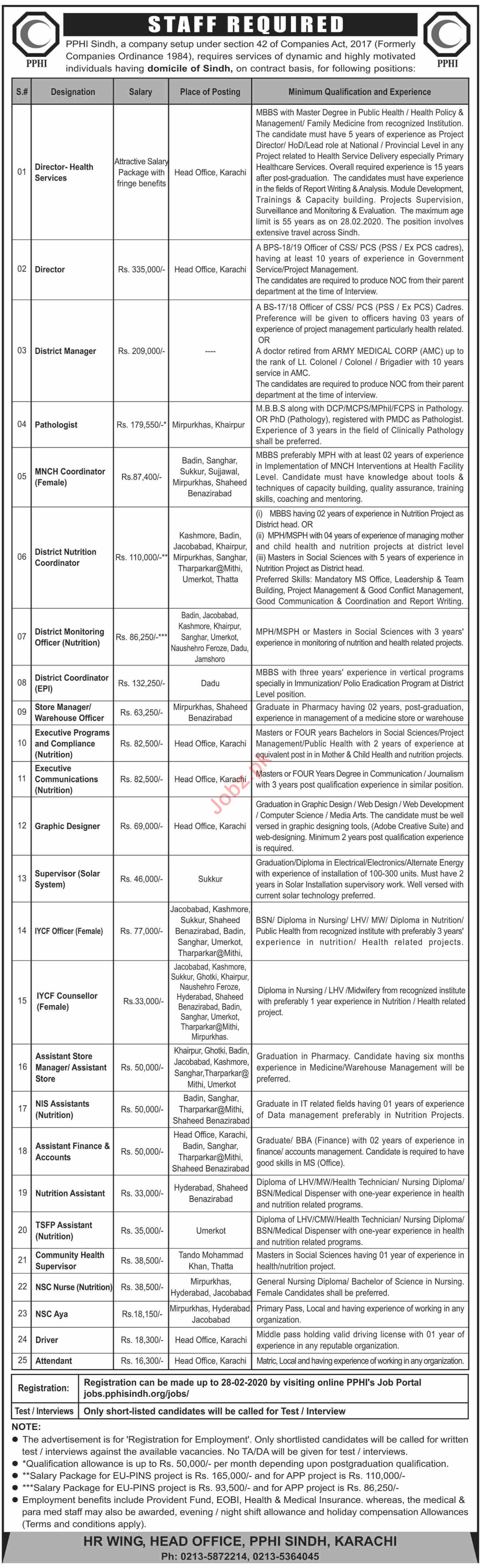 PPHI Sindh Jobs February Jobs 2020 for Director