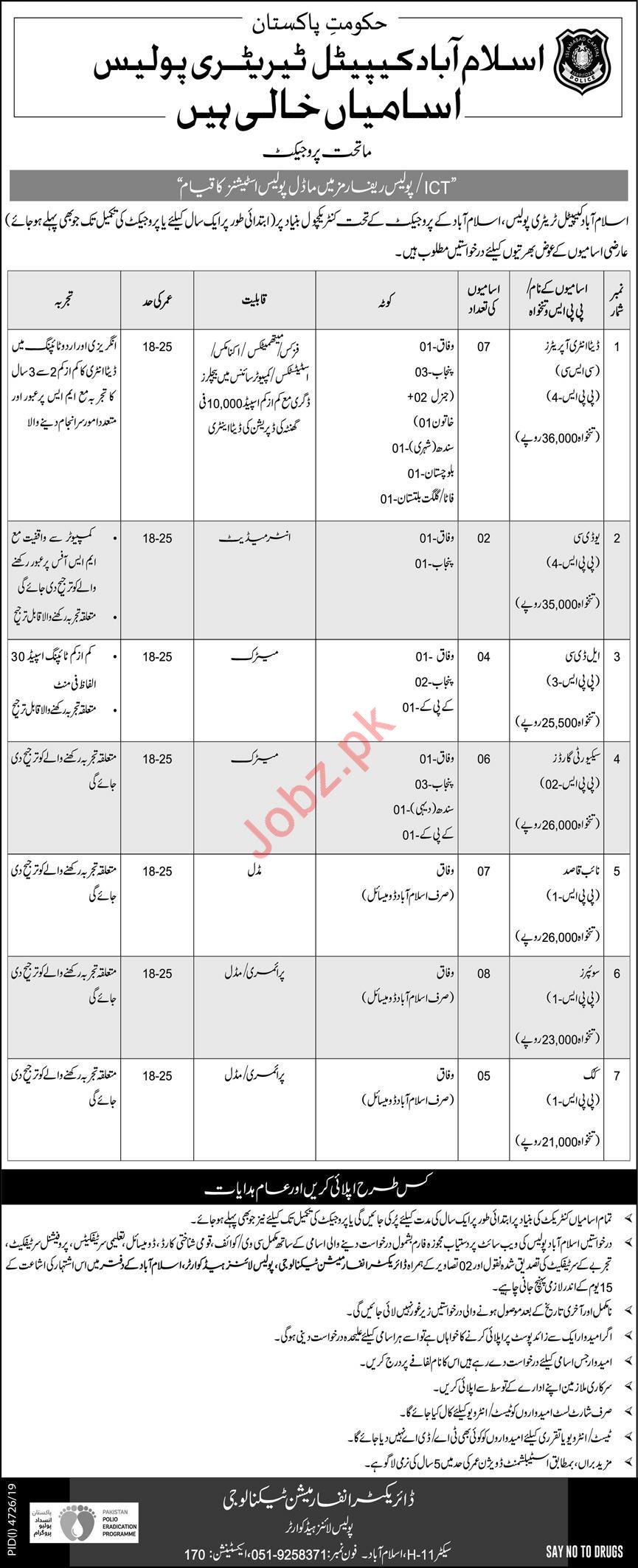Islamabad Capital Territory Police Jobs 2020