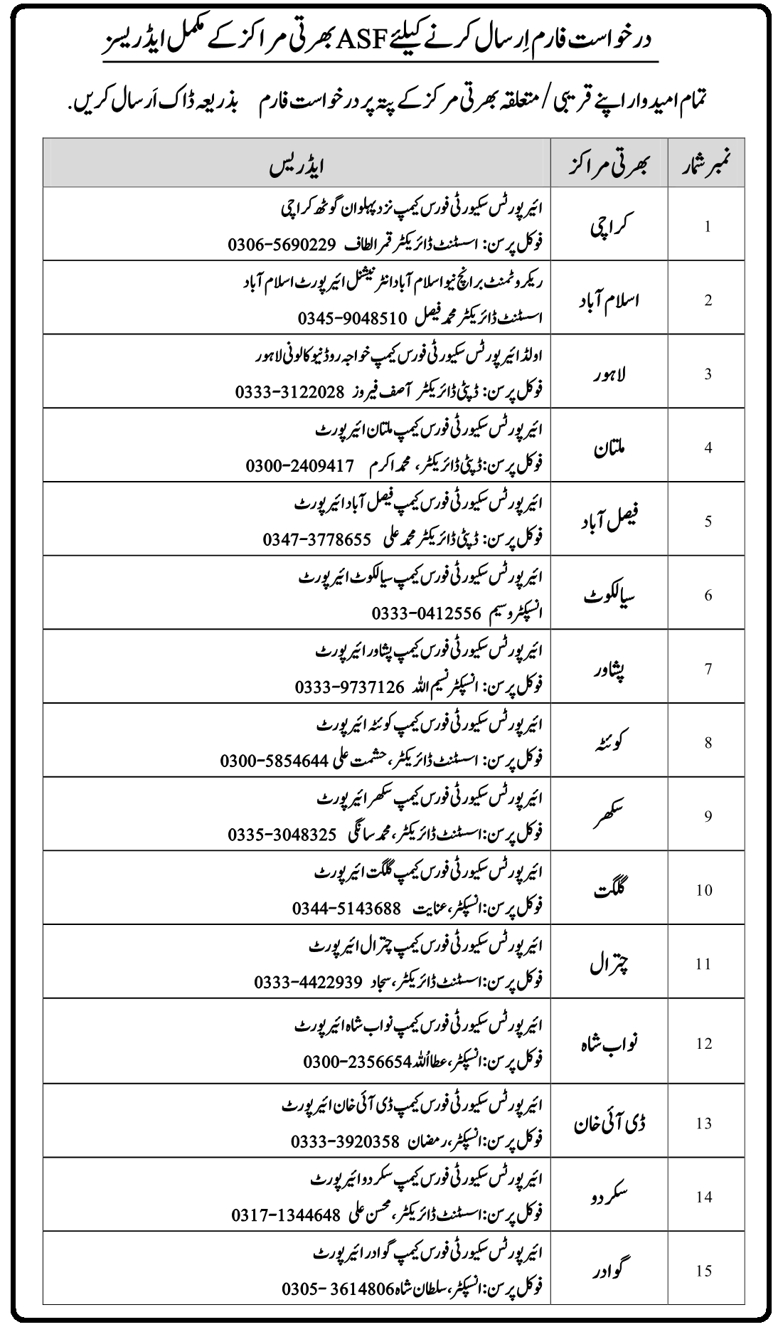 ASF Airports Security Force Jobs 2020 for ASI & Corporal