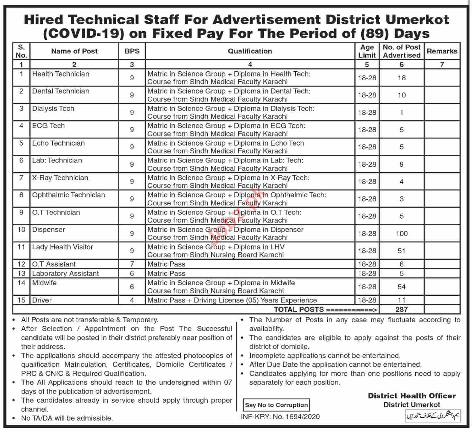 District Health Department Umerkot Jobs 2020 for Technicians