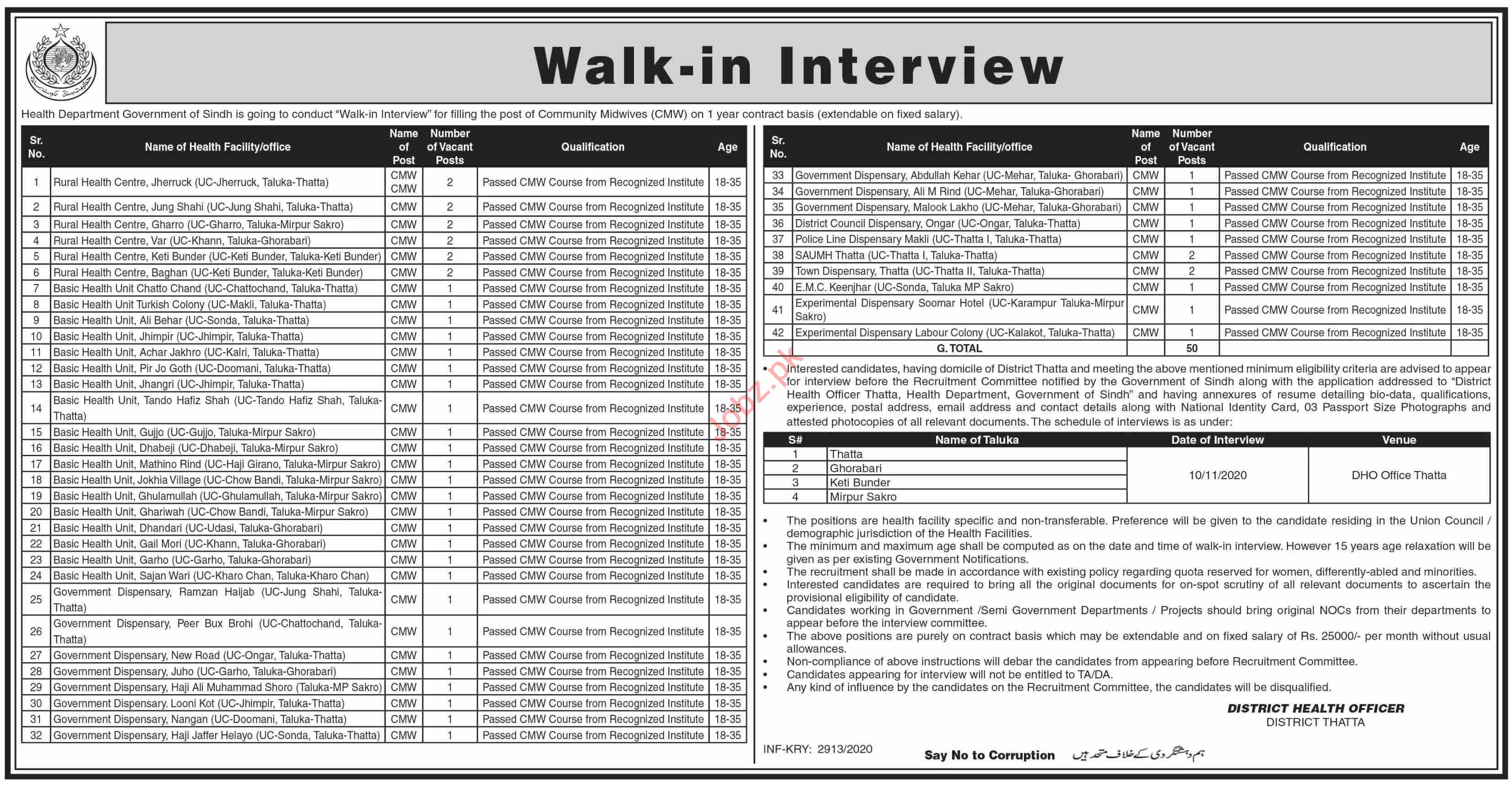 Health Department Thatta Jobs 2020 for Community Midwife
