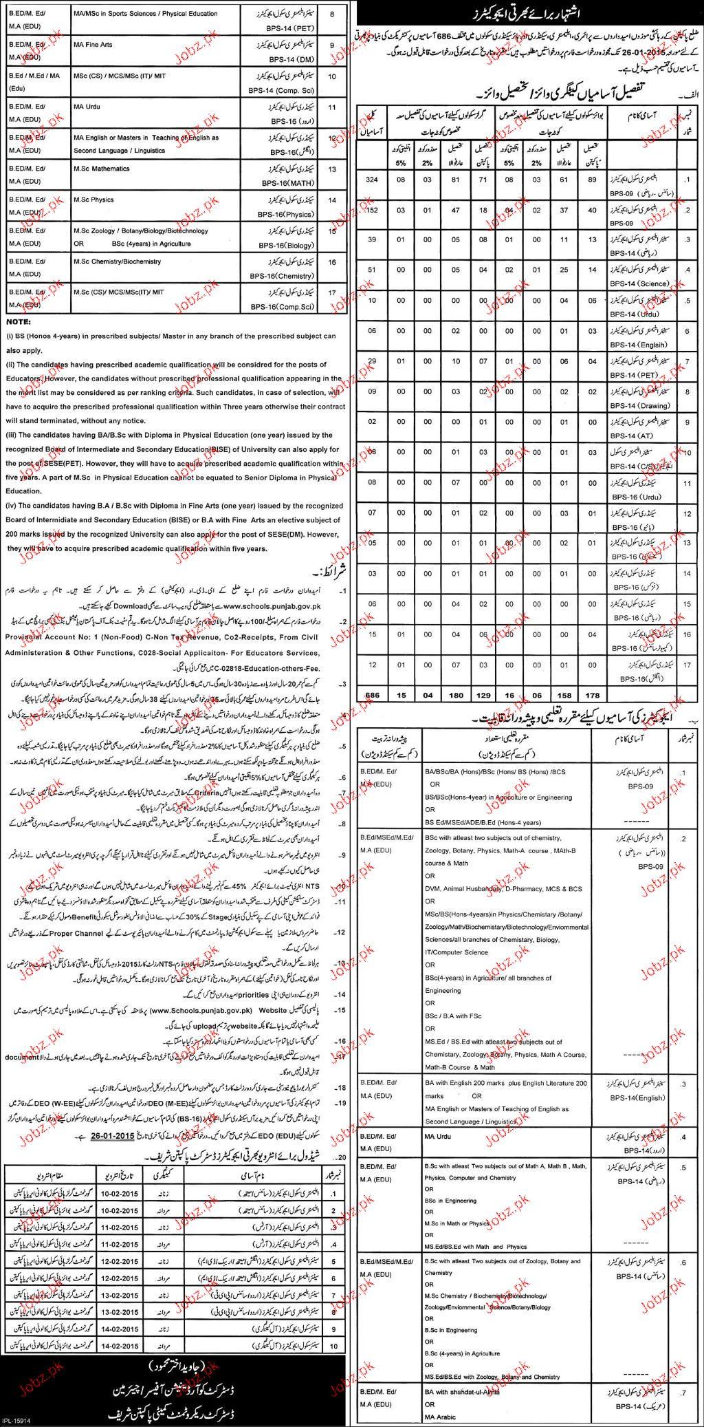 Educators Job in Punjab Education Department