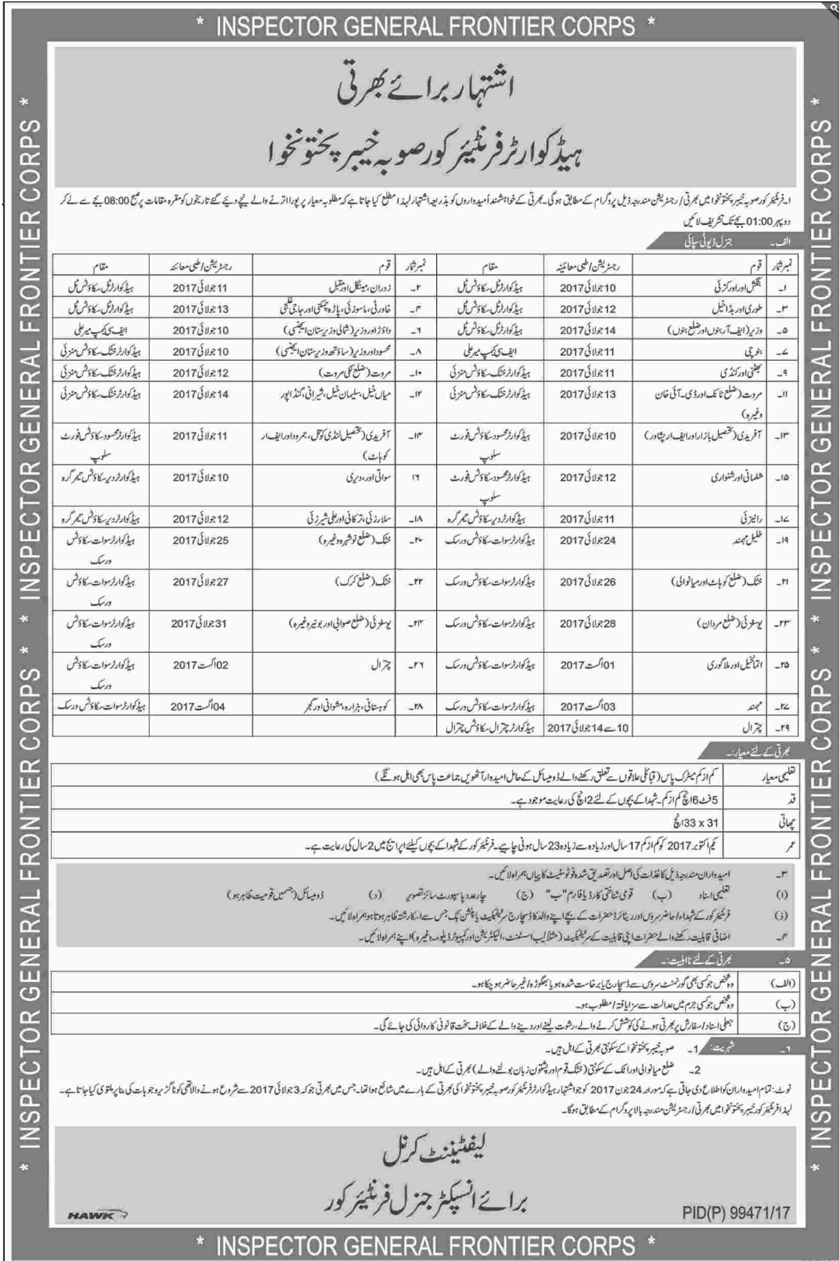 Headquarter Frontier khyberPakhunkhwa jobs