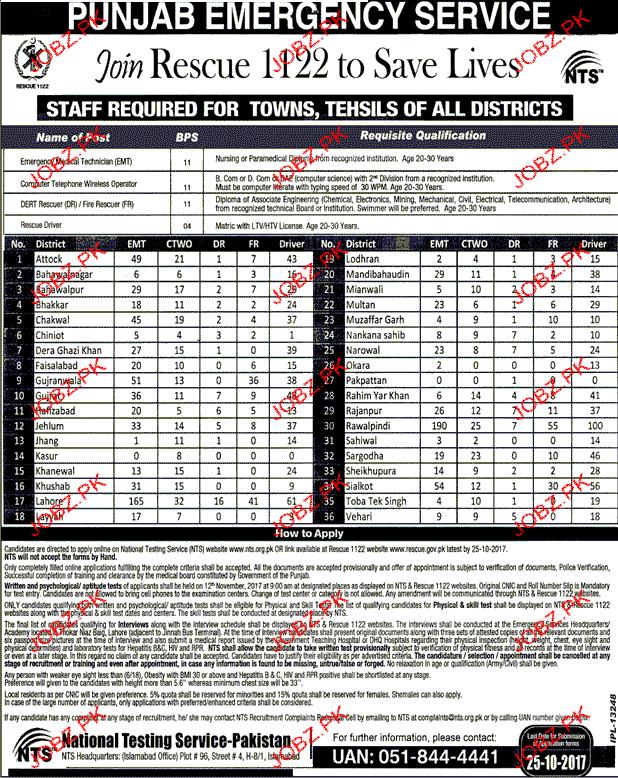 Punjab Emergency services 1122 Jobs