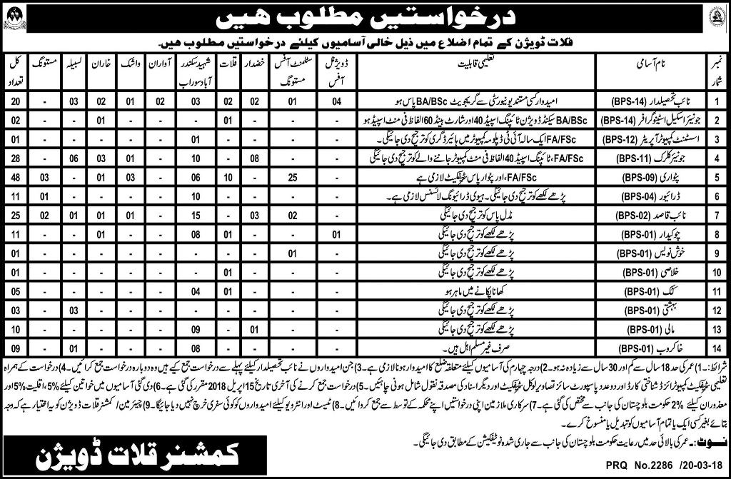 Commissioner  Kallat Division Clerical Jobs 2018