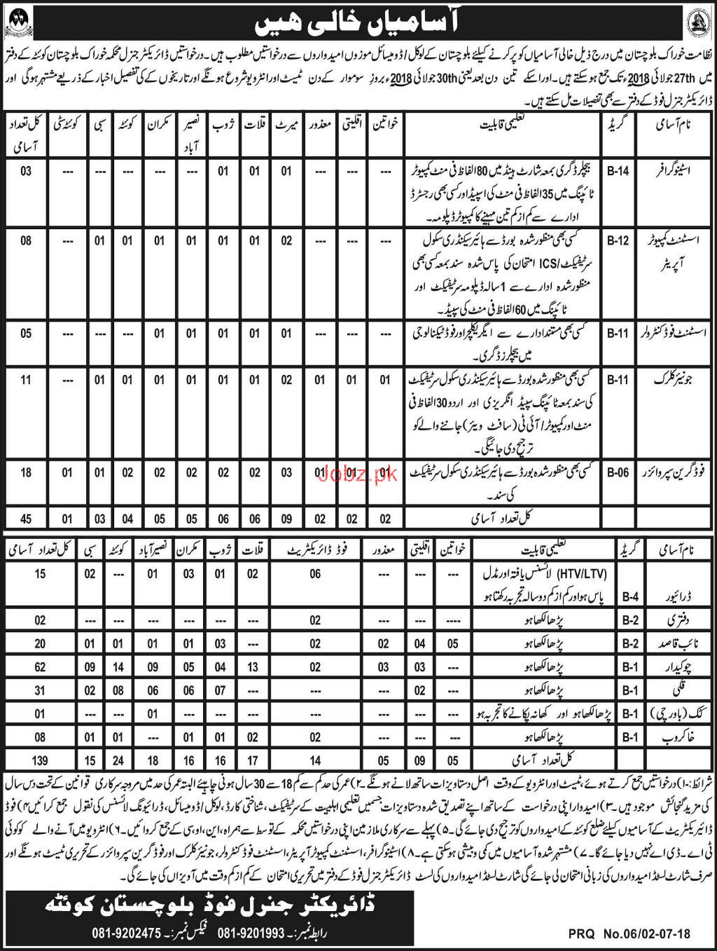 Food Department Government of Balochistan Jobs