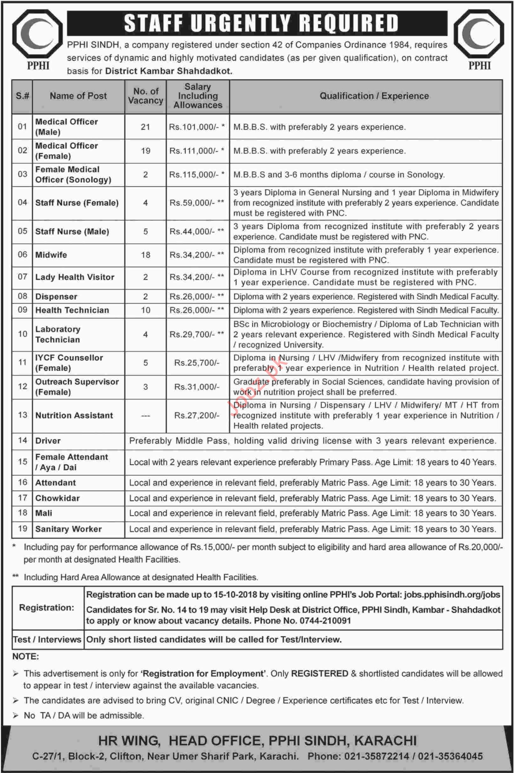 PPHI Sindh Jobs for Medical Officers & Midwives
