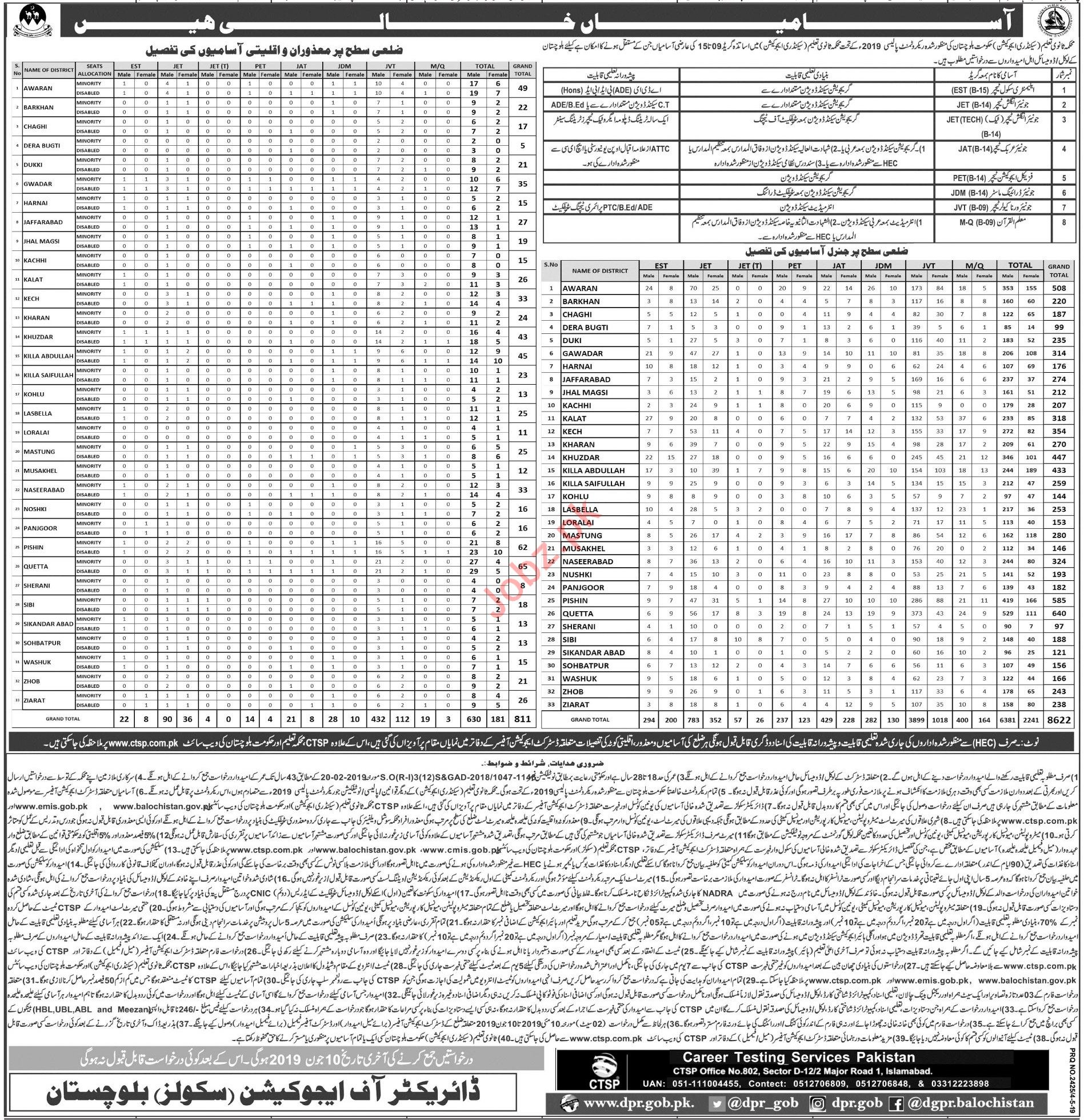 Secondary Education Department Balochistan Jobs 2019Via CTSP